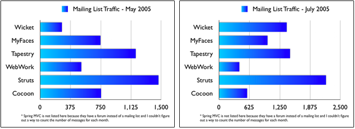 Web Framework Mailing List Traffic - May/July 2005